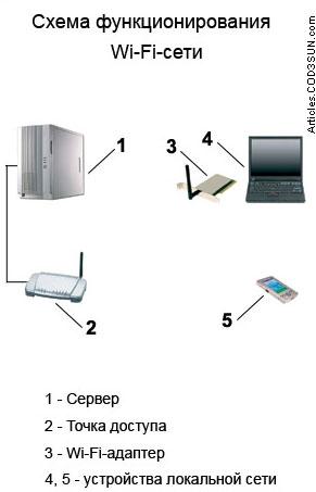 Схема функционирования Wi-Fi-
